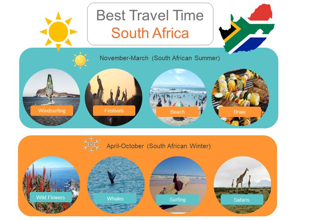 Best Travel Time South Africa
